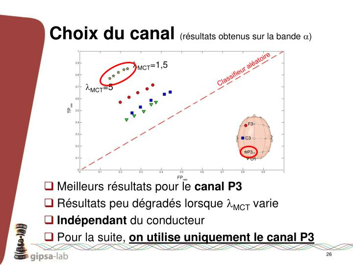 Choix du canal