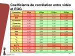 coefficients de corr lation entre vid o et eog