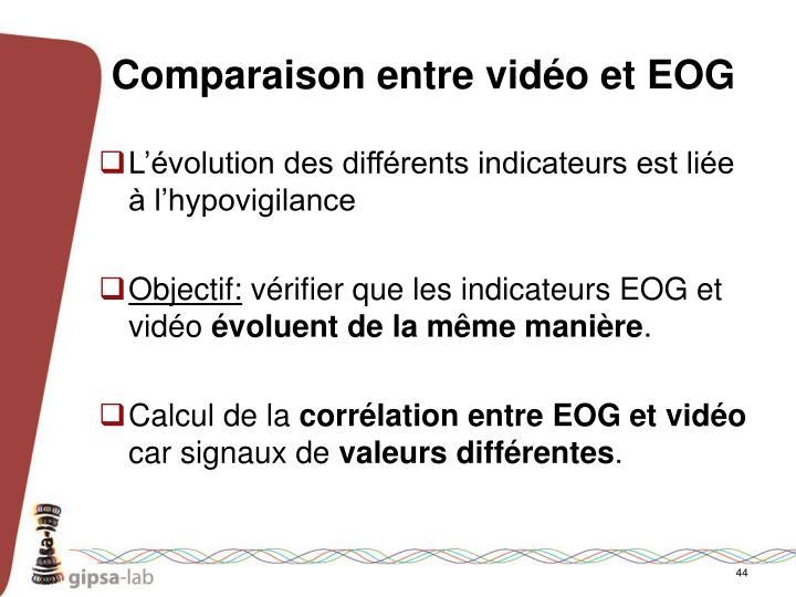 Comparaison entre vidéo et EOG