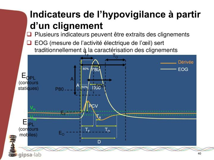 Indicateurs de l'hypovigilance à partir d'un clignement