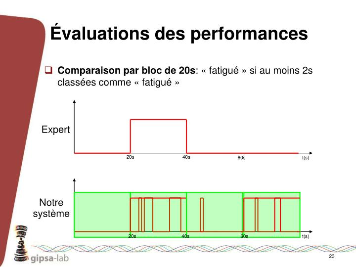 Évaluations des performances
