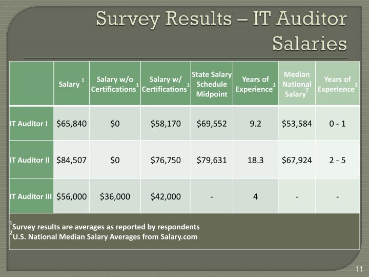 Survey Results – IT Auditor Salaries