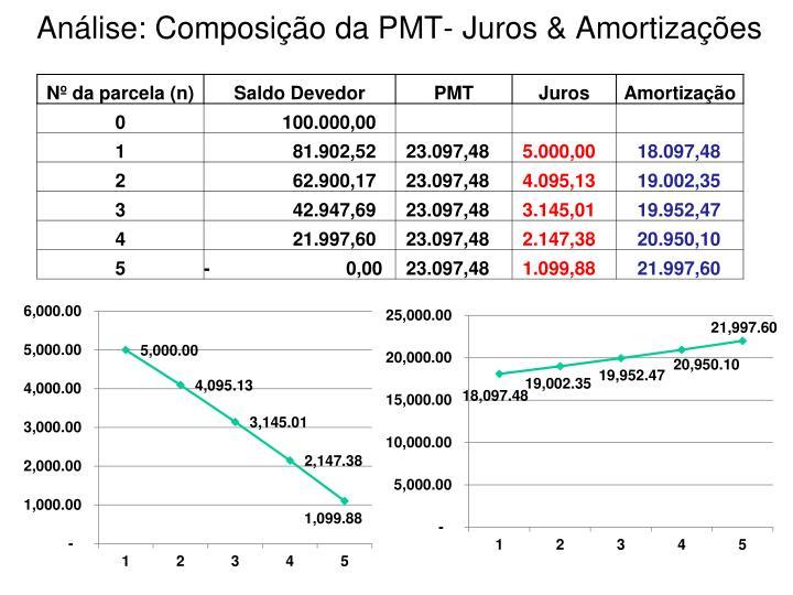 Análise: Composição da PMT- Juros & Amortizações