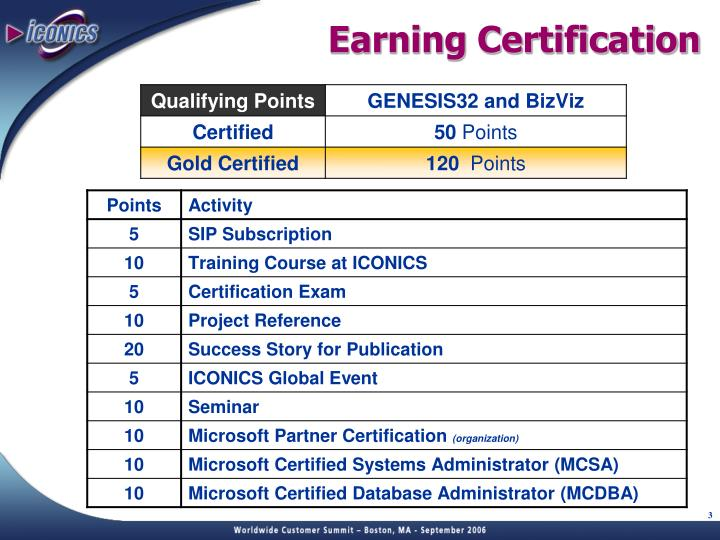 Earning Certification