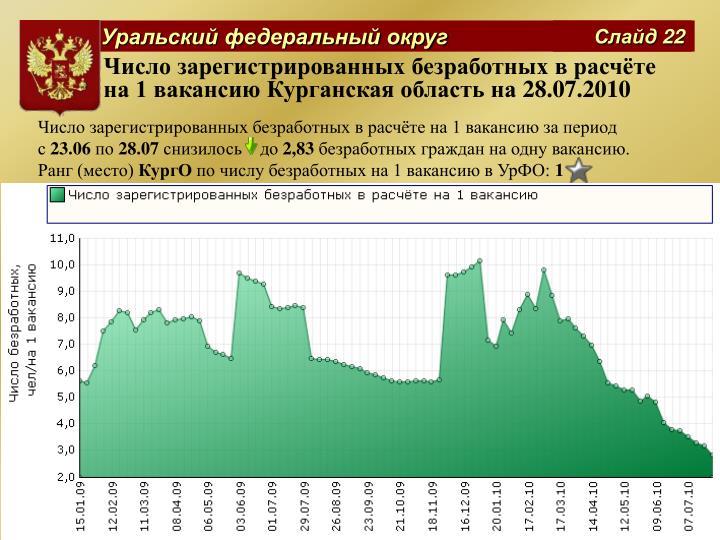 Число зарегистрированных безработных в расчёте на 1 вакансию Курганская область на