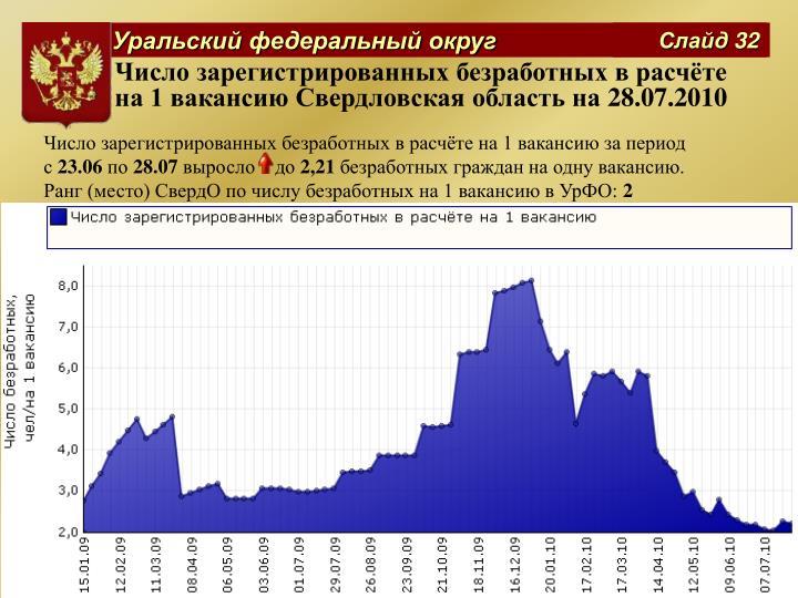 Число зарегистрированных безработных в расчёте на 1 вакансию Свердловская область на