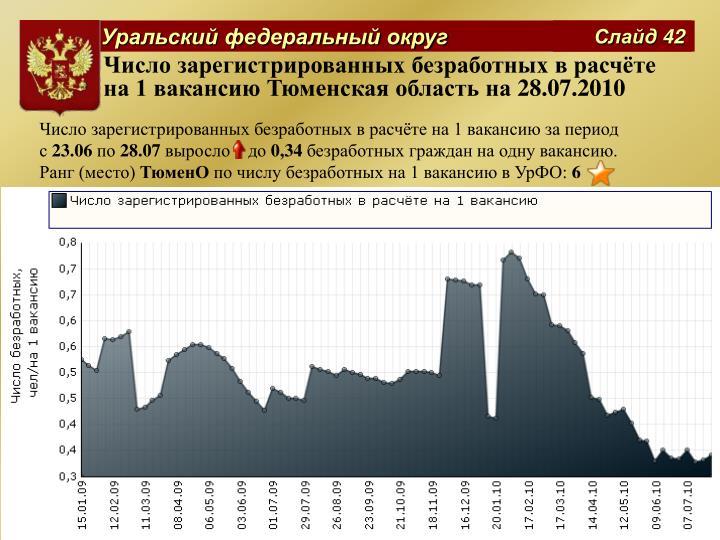 Число зарегистрированных безработных в расчёте на 1 вакансию Тюменская область на