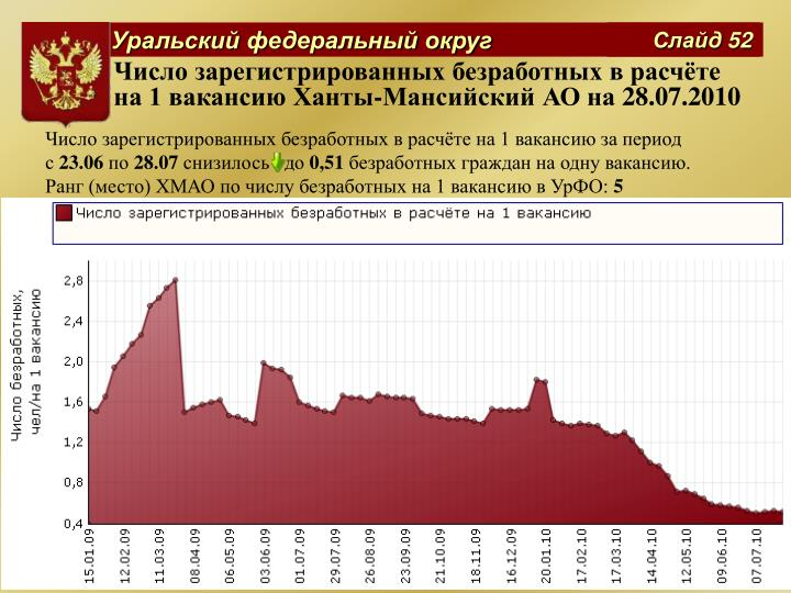 Число зарегистрированных безработных в расчёте на 1 вакансию Ханты-Мансийский АО на