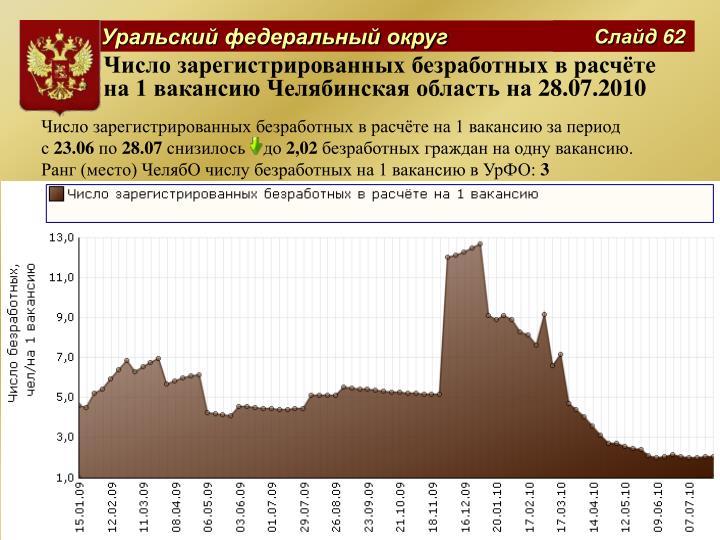 Число зарегистрированных безработных в расчёте на 1 вакансию Челябинская область на