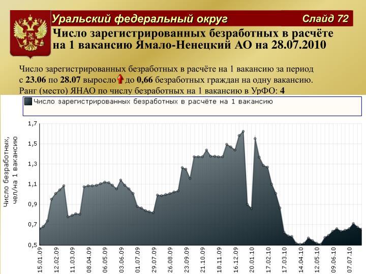 Число зарегистрированных безработных в расчёте на 1 вакансию Ямало-Ненецкий АО на