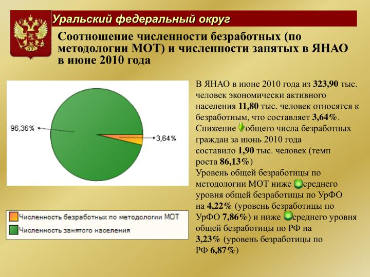 Соотношение численности безработных (по методологии МОТ) и численности занятых в ЯНАО в июне 2010 года