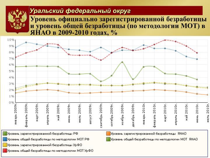 Уровень официально зарегистрированной безработицы  и уровень общей безработицы (по методологии МОТ) в ЯНАО в 2009-2010 годах, %