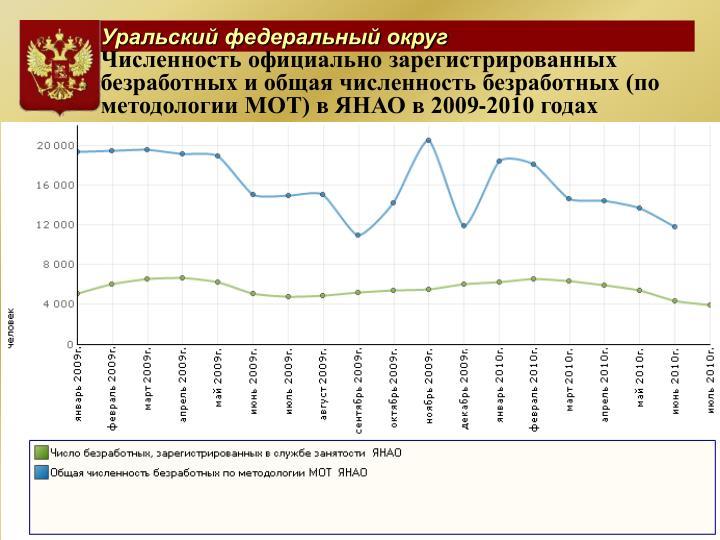 Численность официально зарегистрированных безработных и общая численность безработных (по методологии МОТ) в ЯНАО в 2009-2010 годах