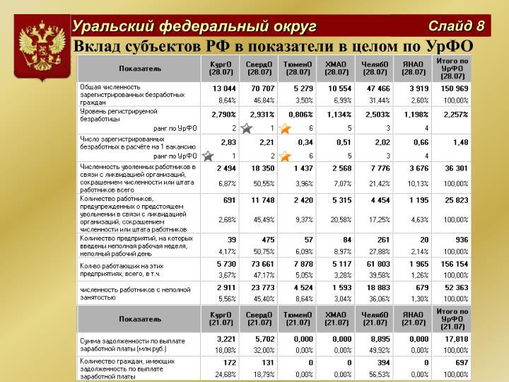 Вклад субъектов РФ в показатели в целом по УрФО