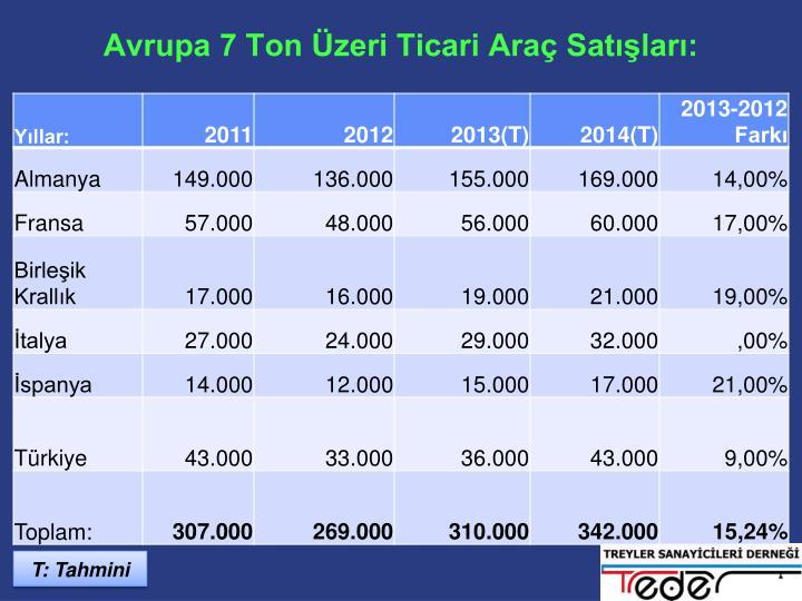Avrupa 7 Ton Üzeri Ticari Araç Satışları: