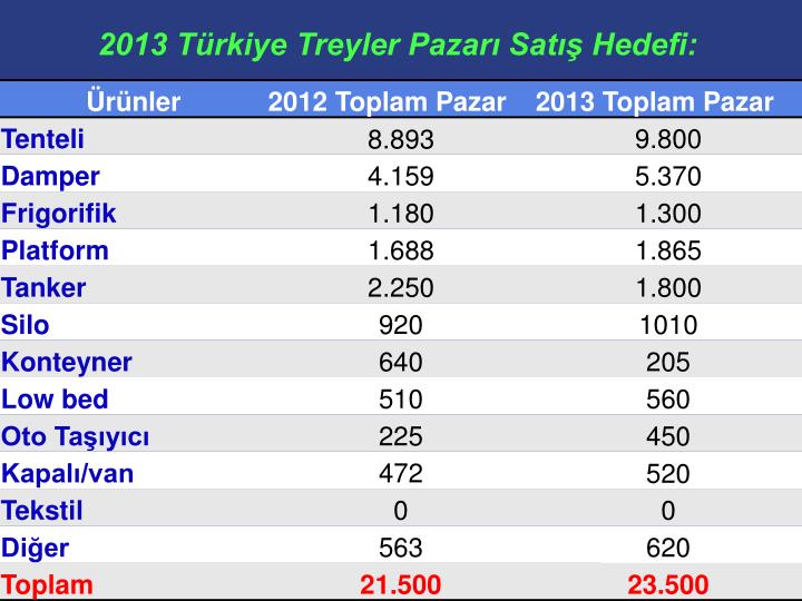 2013 Türkiye Treyler Pazarı Satış Hedefi: