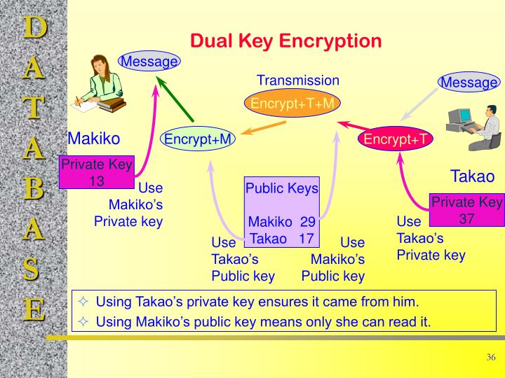 Using Takao's private key ensures it came from him.
