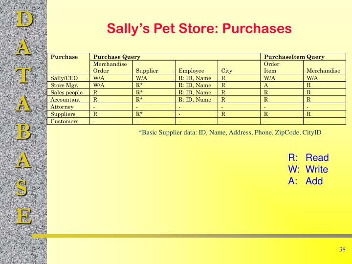 Sally's Pet Store: Purchases