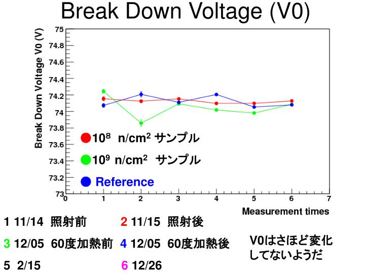 Break Down Voltage (V0)