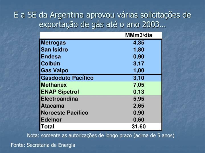 E a SE da Argentina aprovou várias solicitações de exportação de gás até o ano 2003…