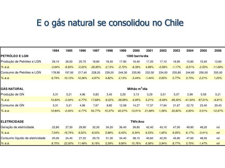 E o gás natural se consolidou no Chile