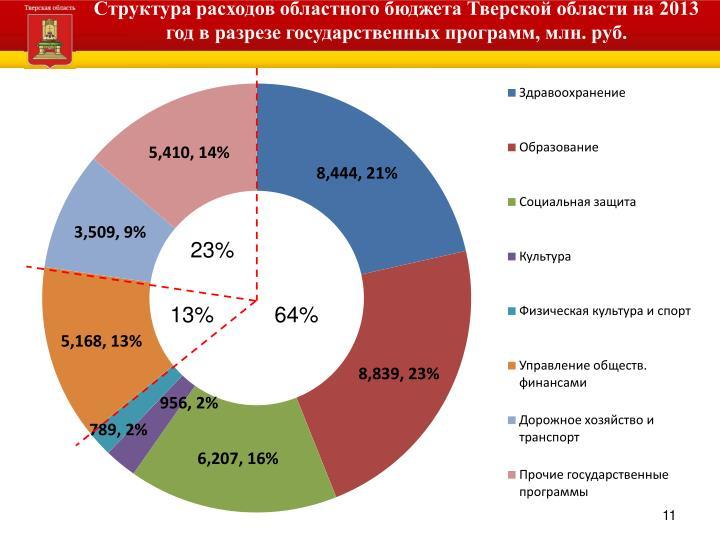 Структура расходов областного бюджета Тверской области на 2013 год в разрезе государственных программ, млн. руб.