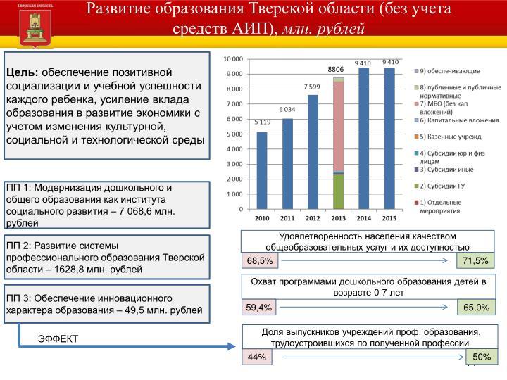 Развитие образования Тверской области (без учета средств АИП),
