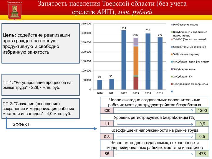 Занятость населения Тверской области (без учета средств АИП),