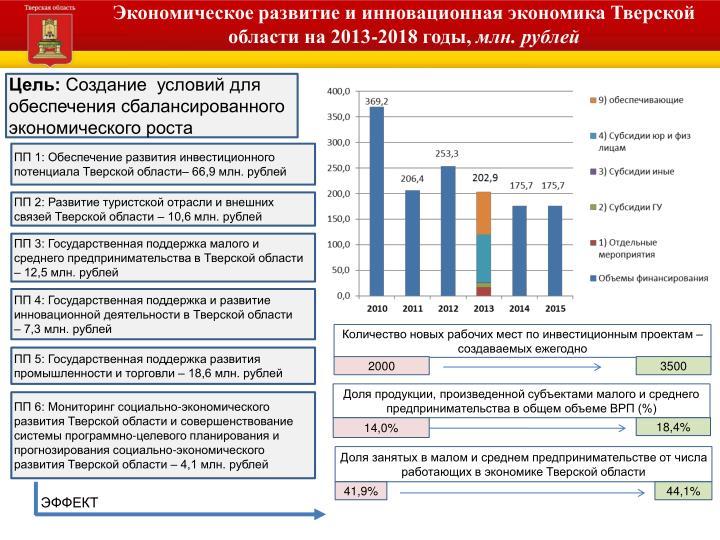 Экономическое развитие и инновационная экономика Тверской области на 2013-2018 годы,