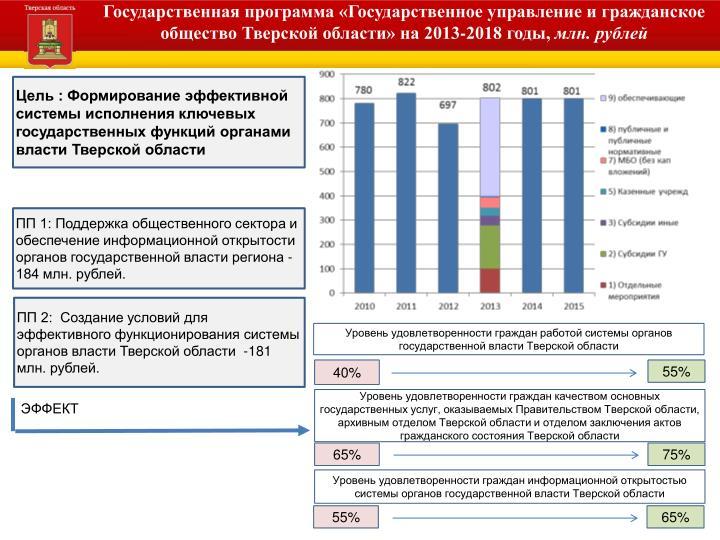 Государственная программа «Государственное управление и гражданское общество Тверской области» на 2013-2018 годы,