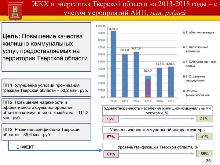 ЖКХ и энергетика Тверской области на 2013-2018 годы – с учетом мероприятий АИП,