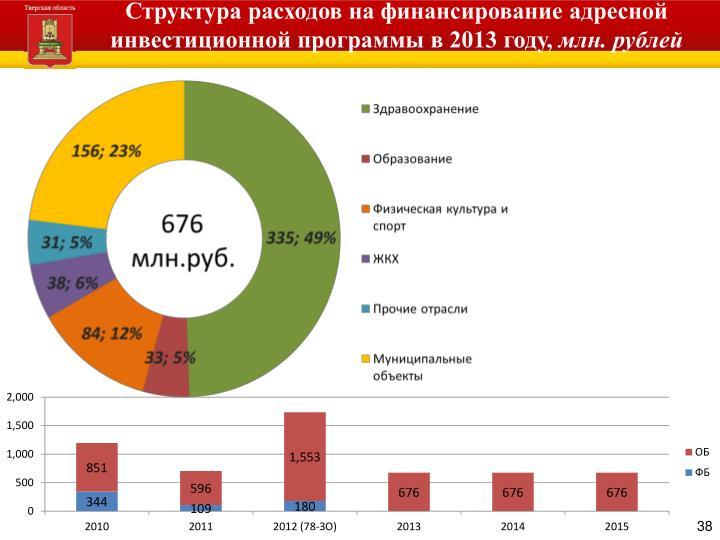 Структура расходов на финансирование адресной инвестиционной программы в 2013 году,