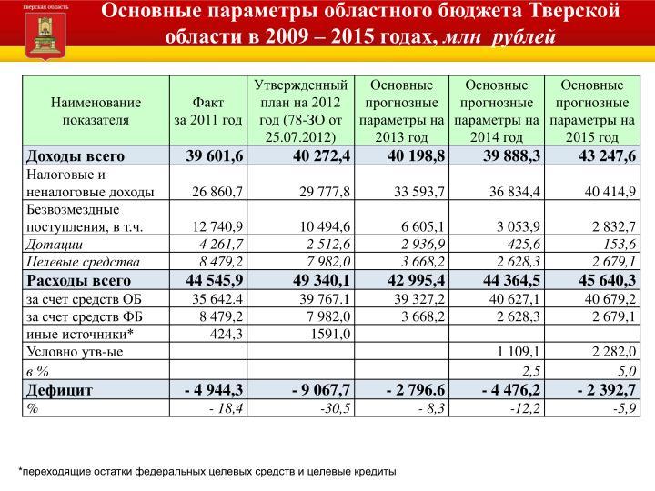 Основные параметры областного бюджета Тверской области в 2009 – 2015 годах,