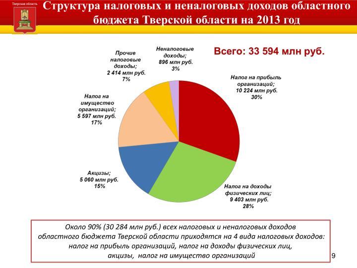 Структура налоговых и неналоговых доходов областного бюджета Тверской области на 2013 год
