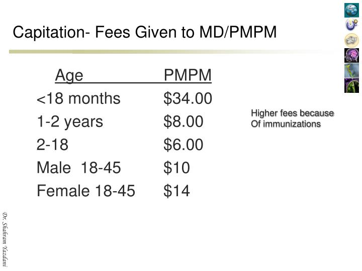 Capitation- Fees Given to MD/PMPM