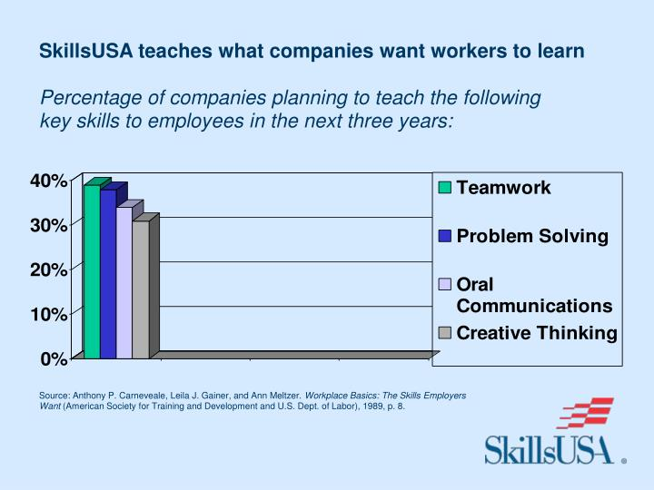 SkillsUSA teaches what companies want workers to learn