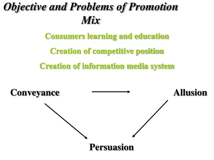 Objective and Problems of Promotion Mix