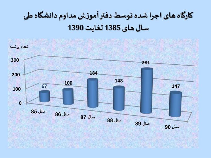 کارگاه های اجرا شده توسط دفتر آموزش مداوم دانشگاه طی سال های 1385 لغایت 1390