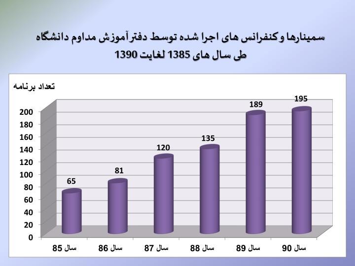 سمینارها و کنفرانس های اجرا شده توسط دفتر آموزش مداوم دانشگاه طی سال های 1385 لغایت 1390