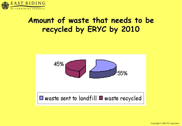 Amount of waste that needs to be recycled by ERYC by 2010