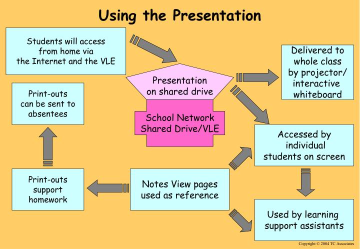 Using the presentation