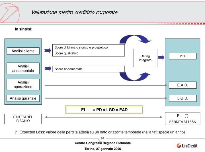 Valutazione merito creditizio corporate