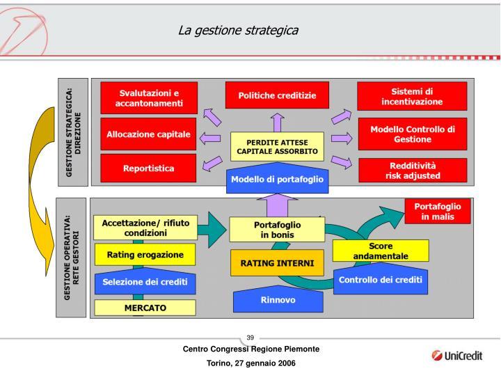 La gestione strategica