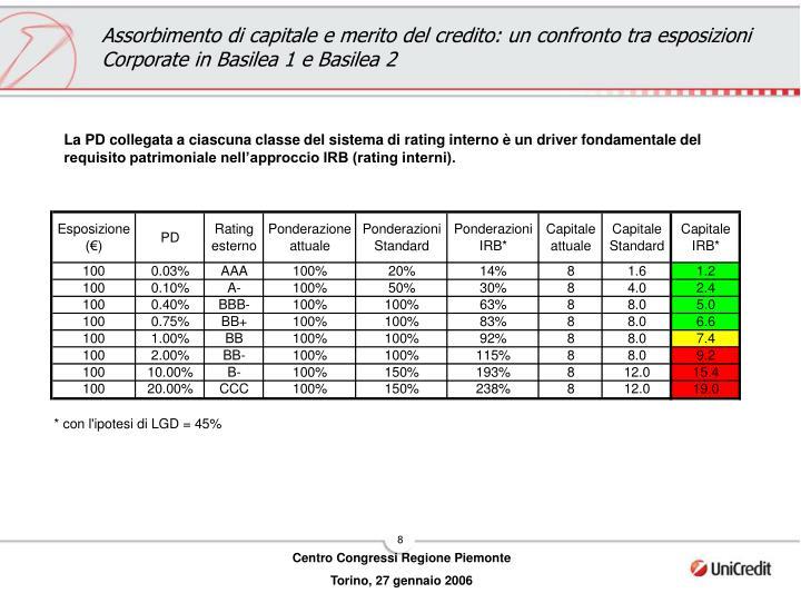 Assorbimento di capitale e merito del credito: un confronto tra esposizioni Corporate in Basilea 1 e Basilea 2