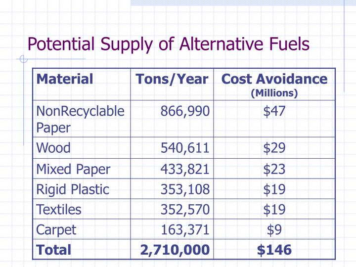 Potential Supply of Alternative Fuels