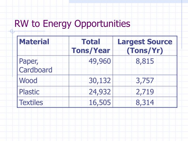RW to Energy Opportunities