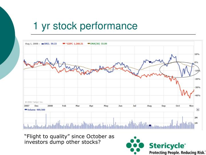 1 yr stock performance