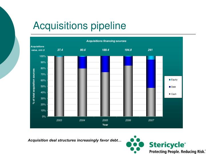Acquisitions pipeline