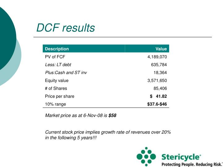 DCF results