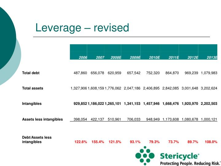 Leverage – revised